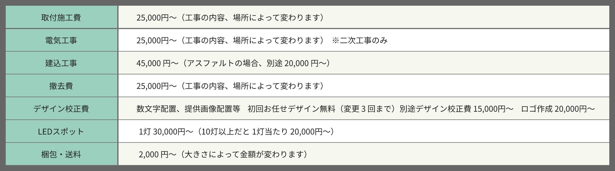 滋賀県で看板デザインをするピーナッツアートのパネル取付施工料金表