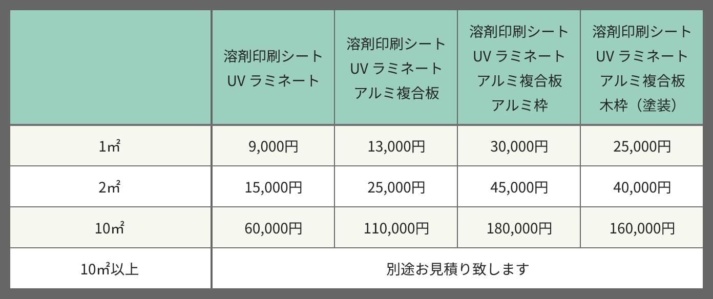 滋賀県で看板デザインをするピーナッツアートのパネル材料料金表